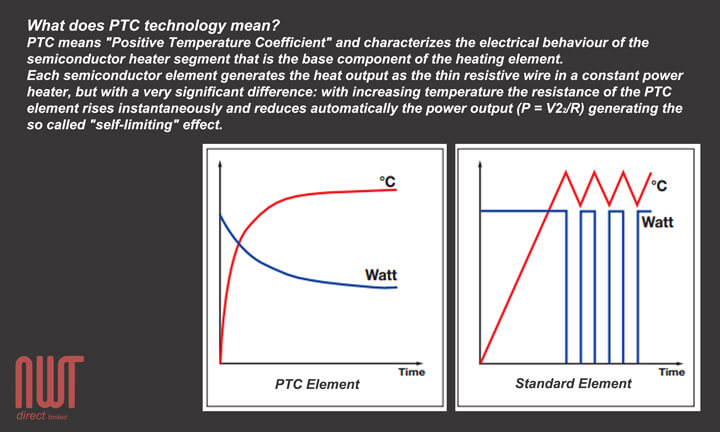 How PTC works